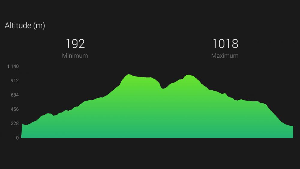 Trail de la Sainte Baume